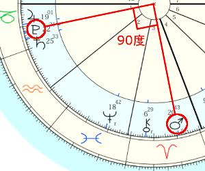 火星と冥王星の90度(スクエア)!このトランジットのアスペクトは「ケガや事故」に要注意?