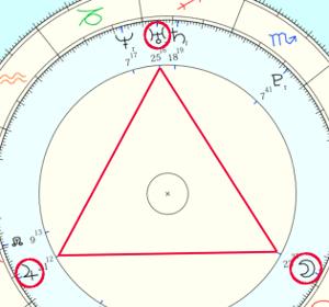 占星術のアスペクト「グランドトライン」!どんな性格や才能がある?