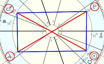 占星術のアスペクト「ミスティック・レクタングル」!どんな性格や才能がある?
