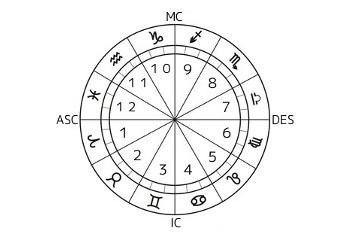 ホロスコープの12室…各ハウスの意味